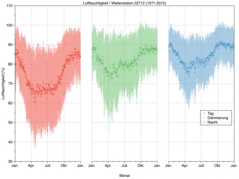 Mittlere tägliche Luftfeuchte im Laufe eines Jahres für die DWD Wetterstation 02712 in Konstanz für den Tag (rot, Sonne über dem Horizont), die Dämmerung (grün, Sonne zwischen 0° und 18° unter dem Horizont) und die Nacht (blau, Sonne mehr als 18° unter dem Horizont).