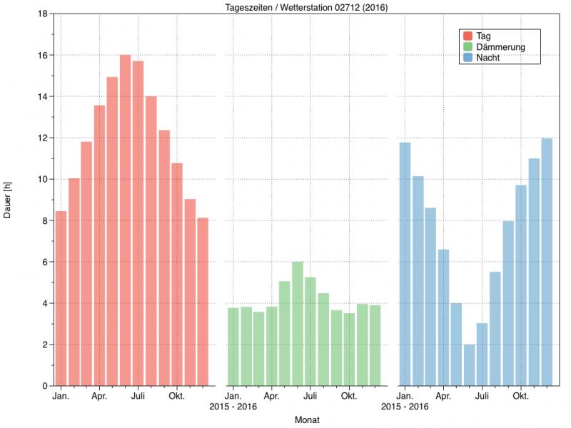 Mittlere tägliche Länge von Tag (rot, Sonne über dem Horizont), die Dämmerung (grün, Sonne zwischen 0° und 18° unter dem Horizont) und die Nacht (blau, Sonne mehr als 18° unter dem Horizont) im Laufe eines Jahres für die DWD Wetterstation 02712 in Konstanz.
