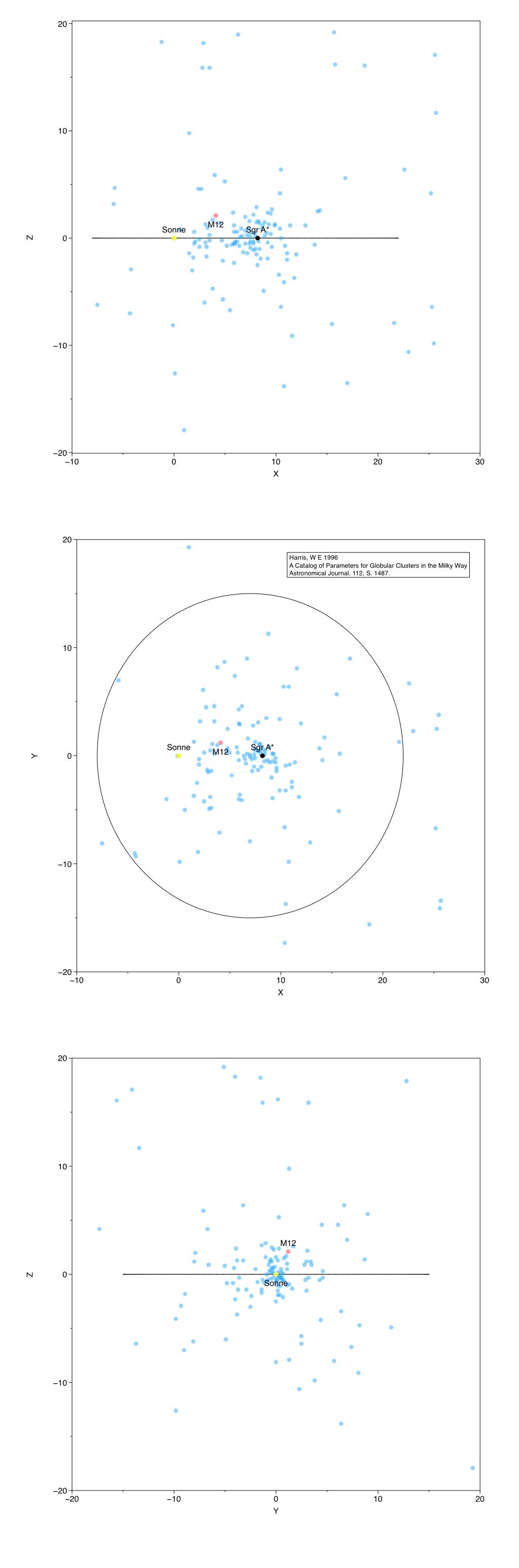 Die Position vom M12 (rot) innerhalb der Milchstrasse. Sonne (gelb), Zentrum der Milchstraße (schwarz), andere Kugelsternhaufen (blau). Die Milchstraße wird durch einen erweiterten Kreis mit einem Durchmesser von 30 kpc angedeutet. Die x-Achse zeigt Richtung des Zentrum und die y-Achse in Richtung der Rotation der Milchstraße, die z-Achse weist auf den galaktischen Nordpol.