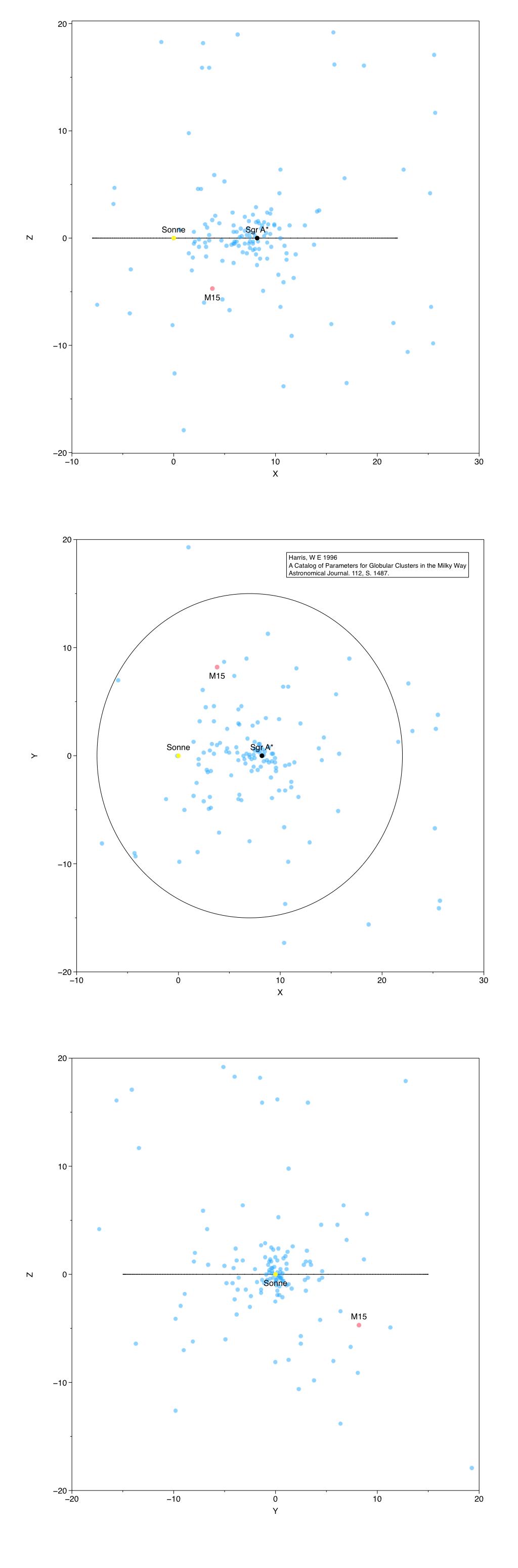 Die Position vom M15 (rot) innerhalb der Milchstrasse. Sonne (gelb), Zentrum der Milchstraße (schwarz), andere Kugelsternhaufen (blau). Die Milchstraße wird durch einen erweiterten Kreis mit einem Durchmesser von 30 kpc angedeutet. Die x-Achse zeigt Richtung des Zentrum und die y-Achse in Richtung der Rotation der Milchstraße, die z-Achse weist auf den galaktischen Nordpol.