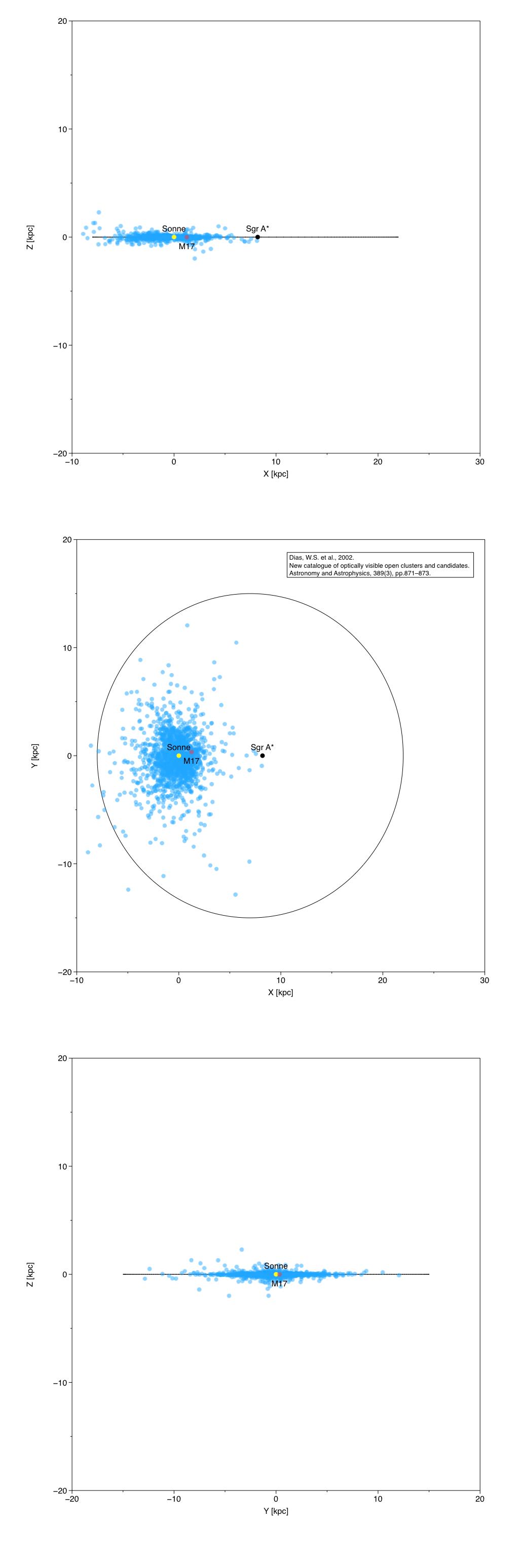 Die Position vom M17 (rot) innerhalb der Milchstrasse. Sonne (gelb), Zentrum der Milchstraße (schwarz), andere offene Sternhaufen (blau). Die Milchstraße wird durch einen erweiterten Kreis mit einem Durchmesser von 30 kpc angedeutet. Die x-Achse zeigt Richtung des Zentrum und die y-Achse in Richtung der Rotation der Milchstraße, die z-Achse weist auf den galaktischen Nordpol.