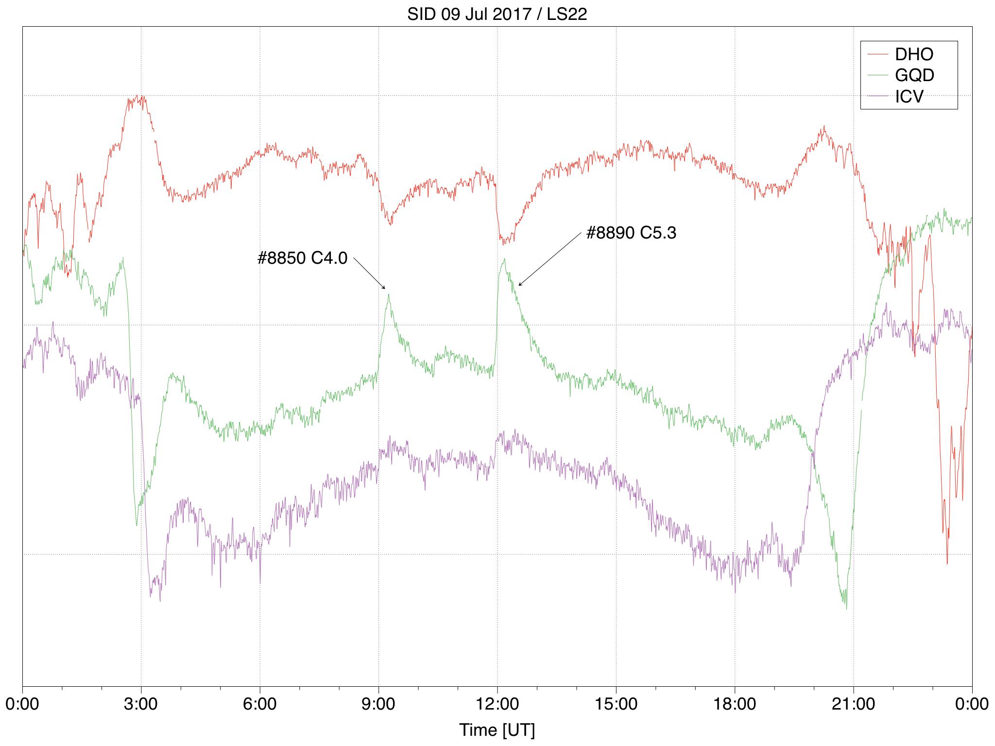 Verlauf der Signalstärke der VLF-Sender DHO (rot), GQD (grün) und ICV (lila) für der 9. Juli 2017. Die Sonnenereignisse #8810 und #8890 sind hervorgehoben.