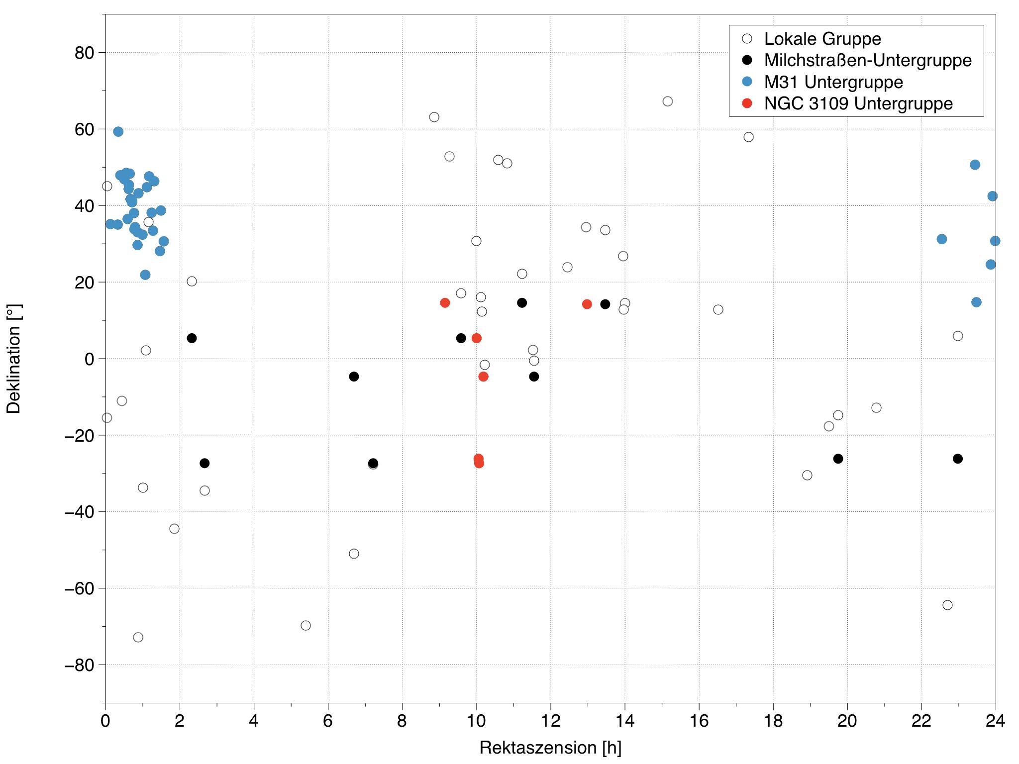 Die Verteilung von Galaxien der Lokalen Gruppen am Himmel. Die Milchstraßen-, M31- und NGC 3109-Subgruppen sind farblich hervorgehoben.