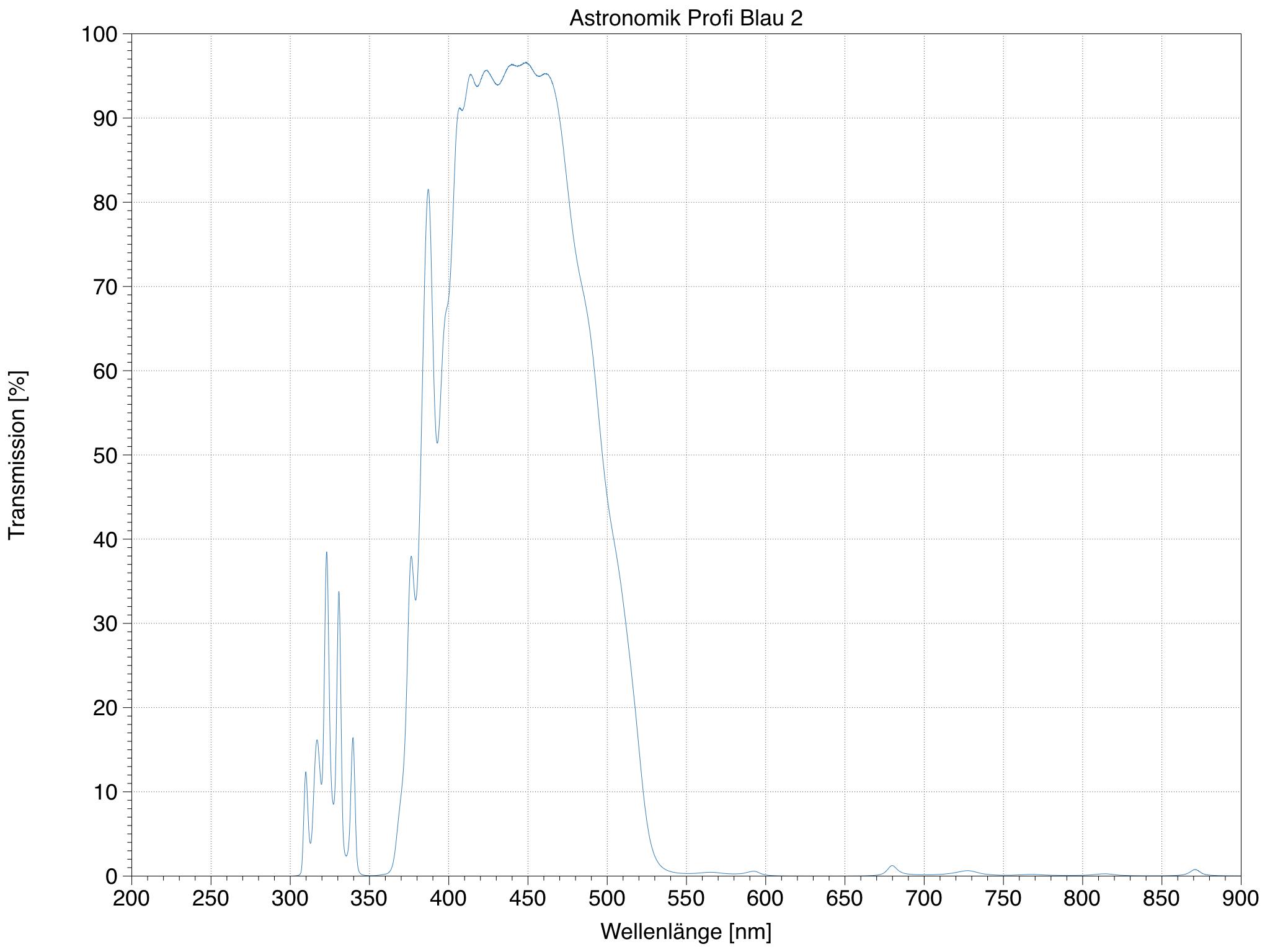 Transmission meines Astronomik Profi Blau 2 Filter gemessen mit einem Varian Cary 400 Spektrometer.