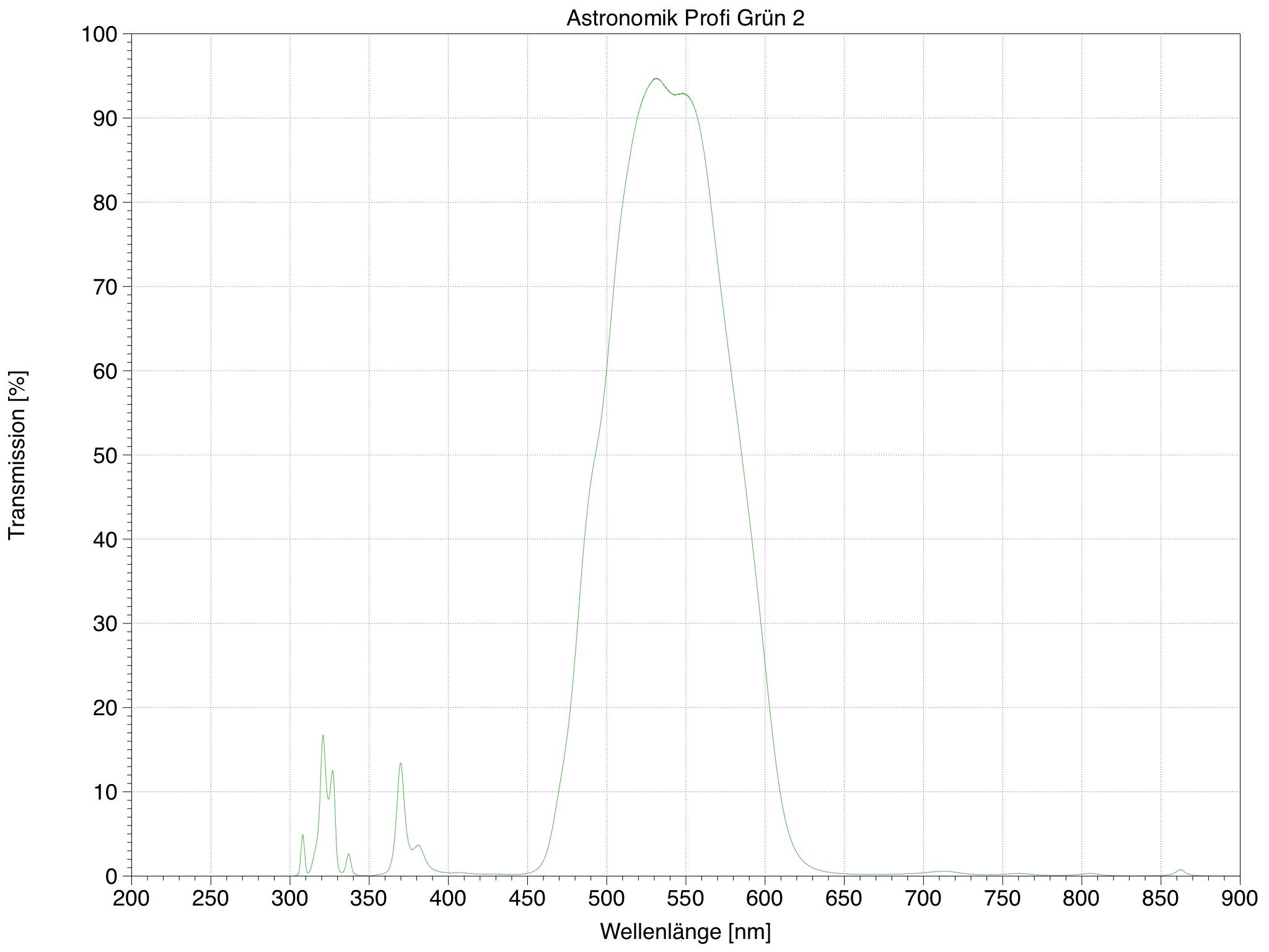 Transmission meines Astronomik Profi Grün 2 Filter gemessen mit einem Varian Cary 400 Spektrometer.