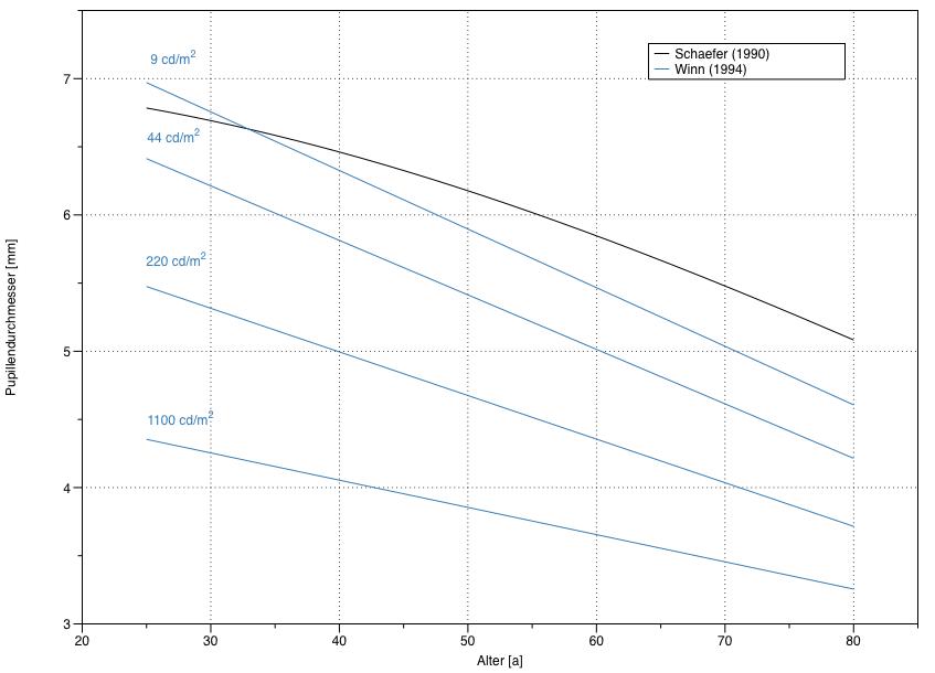 Pupillendurchmesser in Abhängigkeit vom Alter für das dunkeladaptierte Auge (Schaefer 1990) und verschiedene Hintergrundhelligkeiten (Winn 1994).
