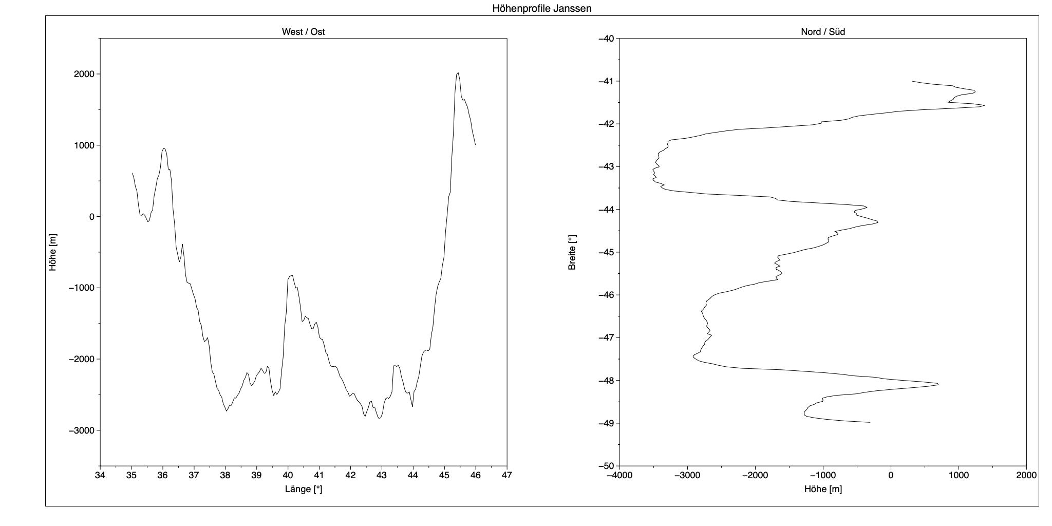 Höhenprofil der Mondkraters Janssen durch das Zentrum in West/Ost- und Nord/Süd-Richtung.