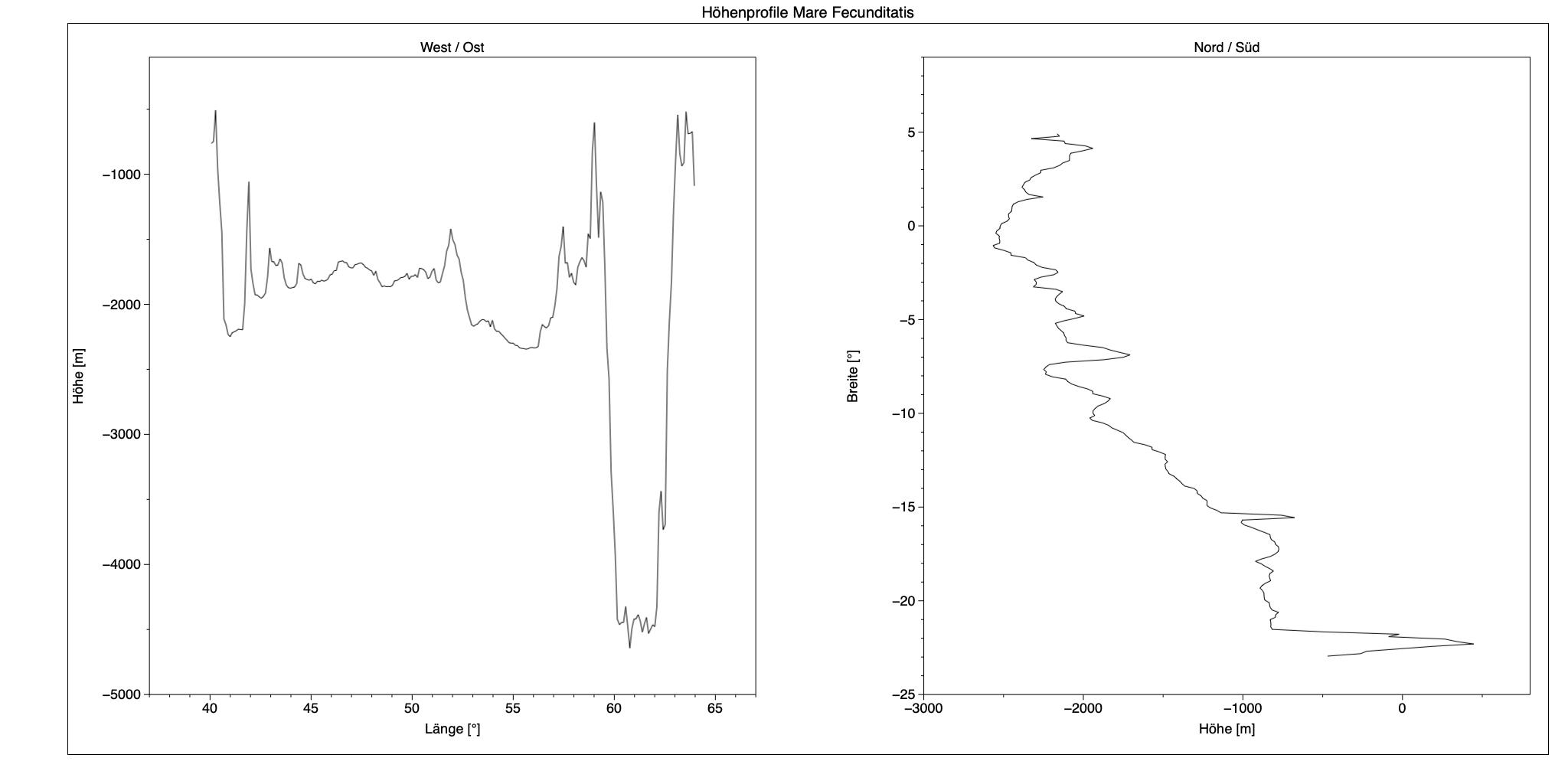 Höhenprofil deMare Fecunditatis durch das Zentrum in West/Ost- und Nord/Süd-Richtung.